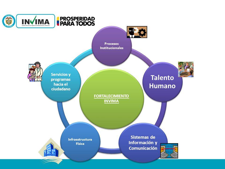 Talento Humano Sistemas de Información y Comunicación