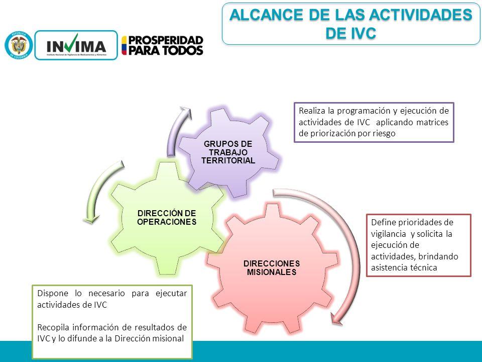 ALCANCE DE LAS ACTIVIDADES DE IVC