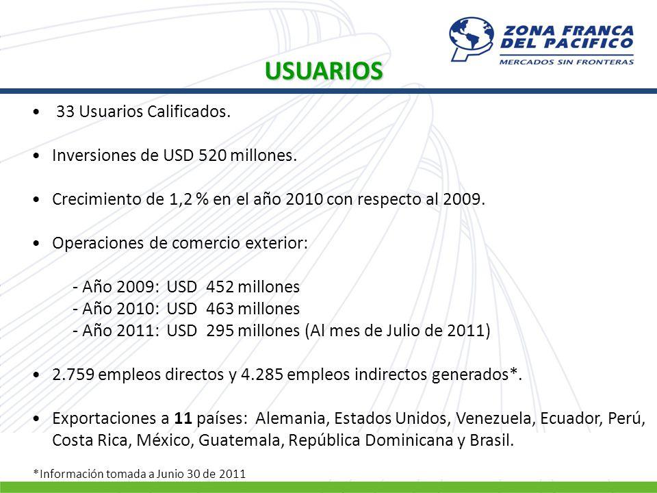 USUARIOS 33 Usuarios Calificados. Inversiones de USD 520 millones.