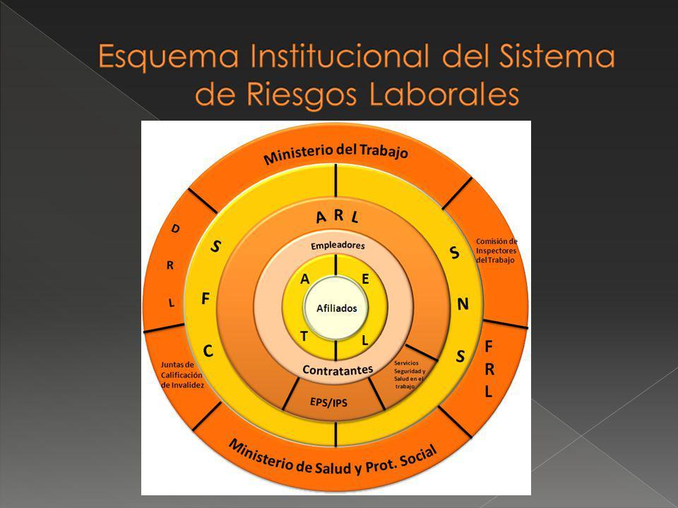 Esquema Institucional del Sistema de Riesgos Laborales