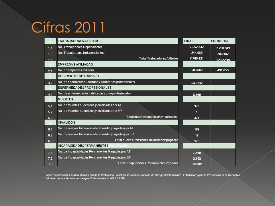Cifras 2011 1 TRABAJADORES AFILIADOS FINAL PROMEDIO 1,1