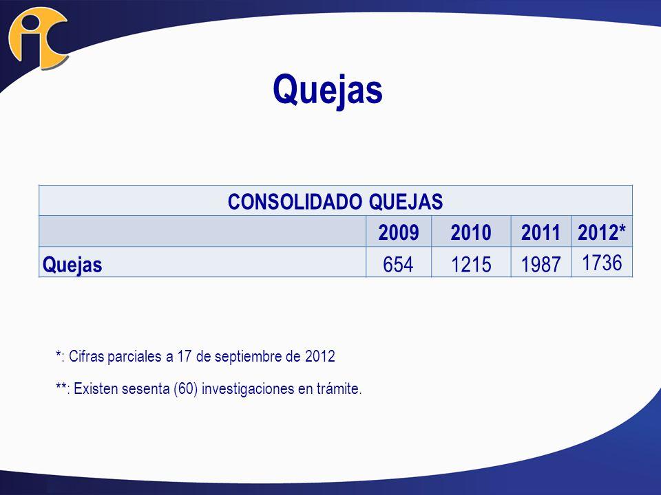 Quejas CONSOLIDADO QUEJAS 2009 2010 2011 2012* Quejas 654 1215 1987