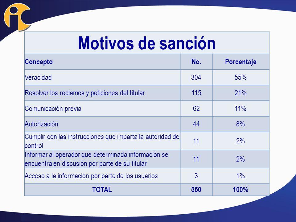 Motivos de sanción Concepto No. Porcentaje Veracidad 304 55%
