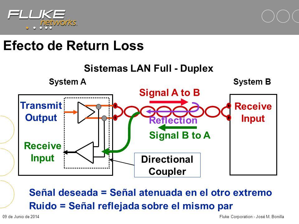 Sistemas LAN Full - Duplex