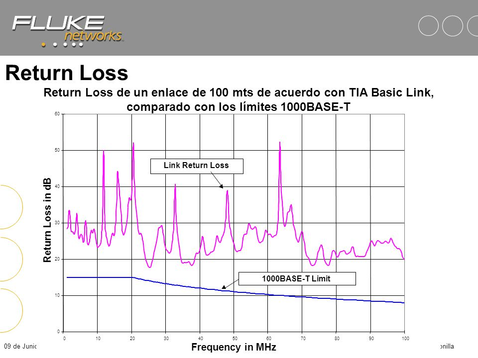 Return Loss Return Loss de un enlace de 100 mts de acuerdo con TIA Basic Link, comparado con los límites 1000BASE-T.