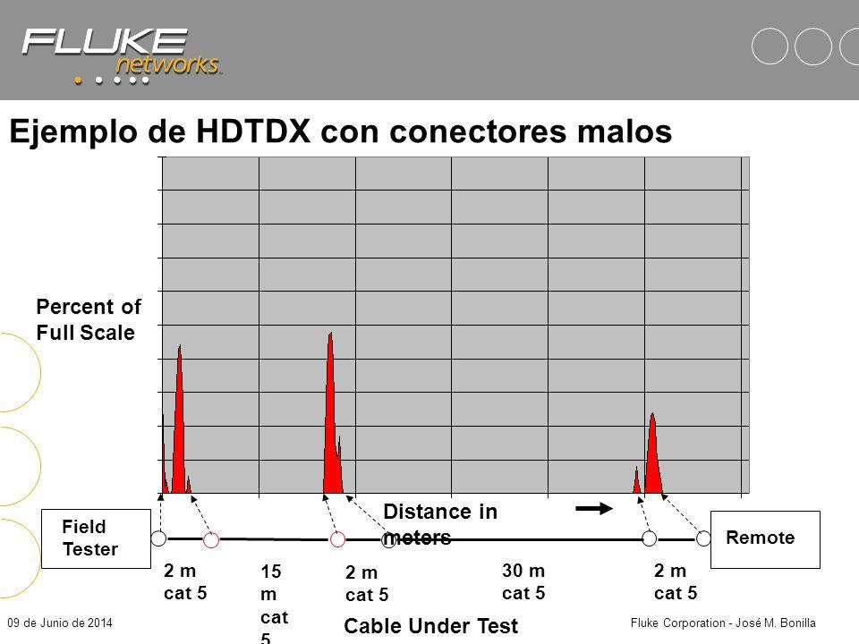 Ejemplo de HDTDX con conectores malos