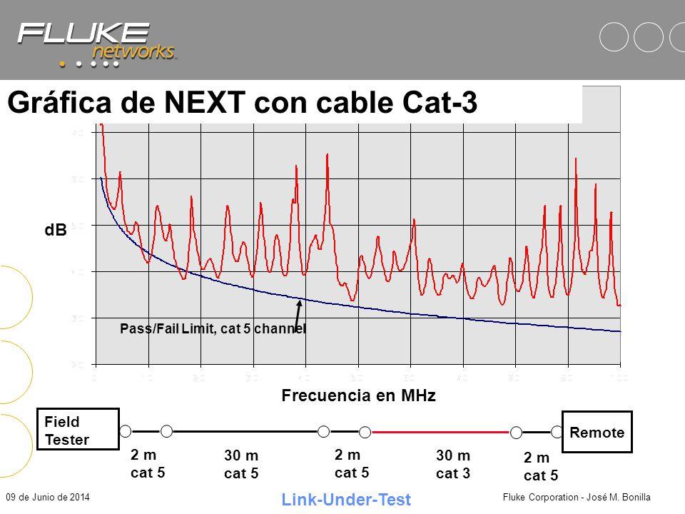 Gráfica de NEXT con cable Cat-3