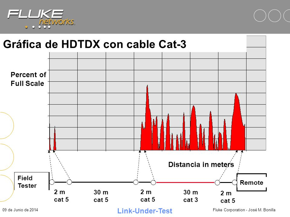 Gráfica de HDTDX con cable Cat-3