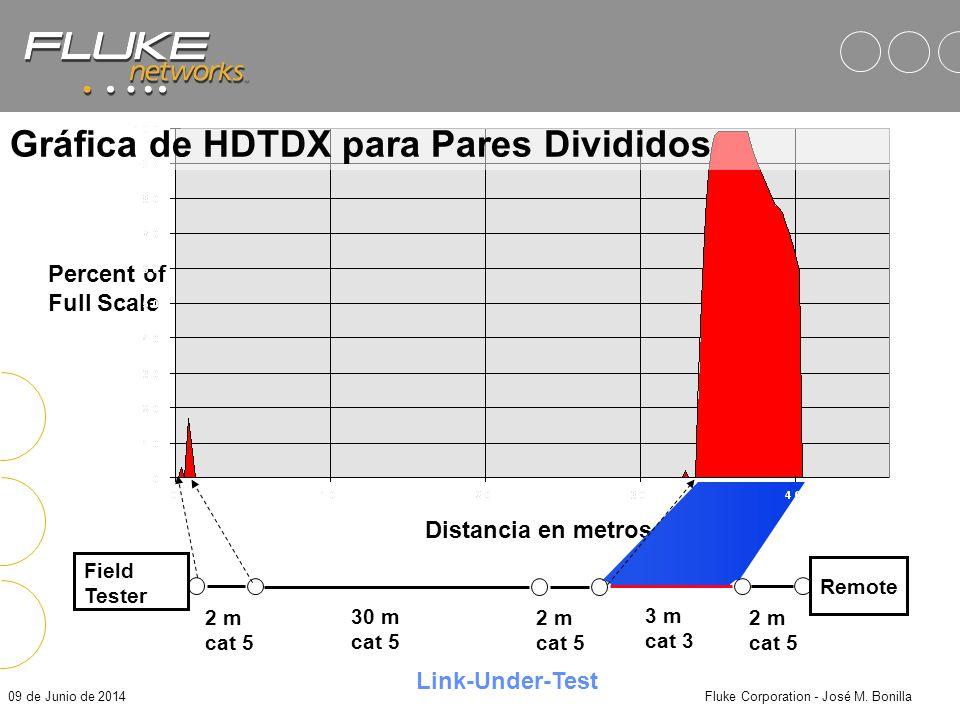 Gráfica de HDTDX para Pares Divididos