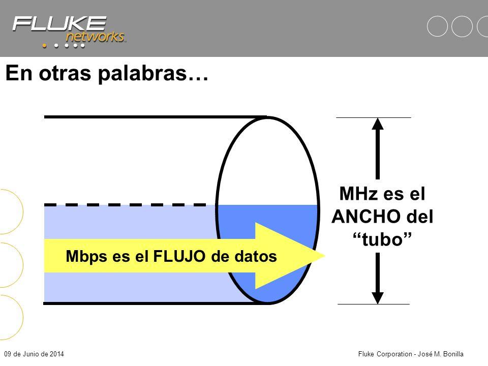 MHz es el ANCHO del tubo Mbps es el FLUJO de datos