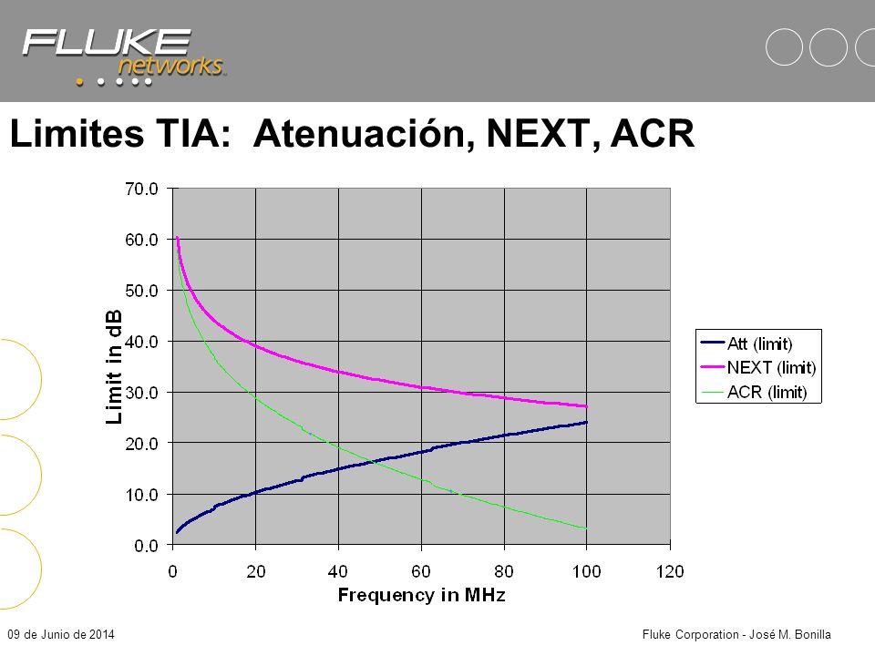 Limites TIA: Atenuación, NEXT, ACR