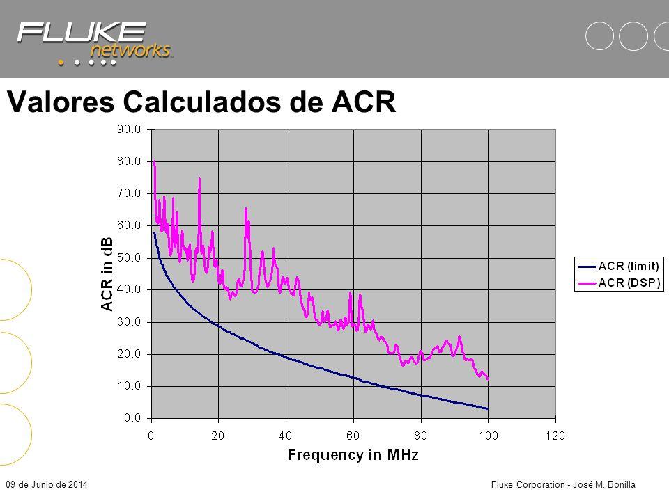 Valores Calculados de ACR