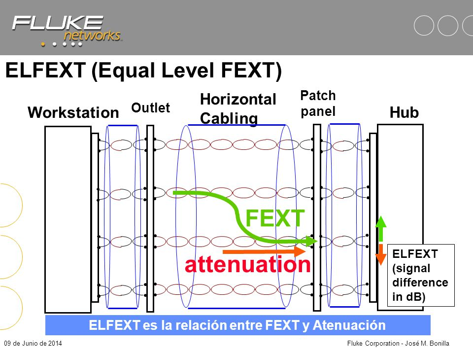 ELFEXT (Equal Level FEXT)