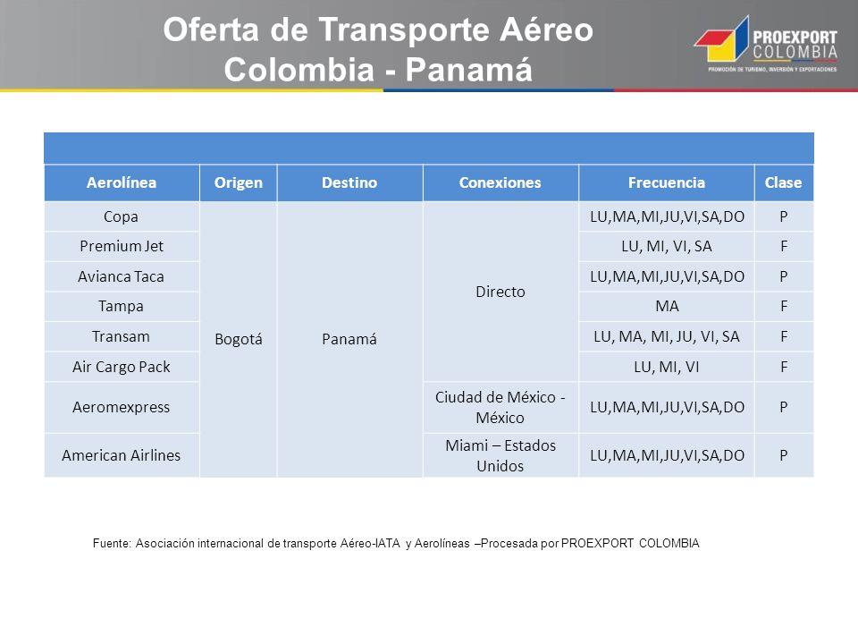 Oferta de Transporte Aéreo
