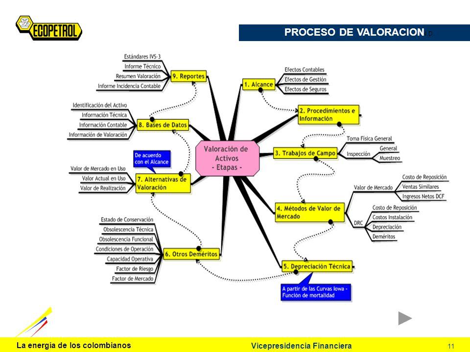Vicepresidencia Financiera