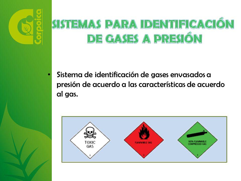 SISTEMAS PARA IDENTIFICACIÓN DE GASES A PRESIÓN