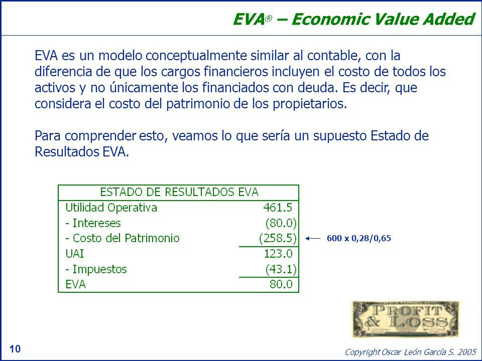 EVA® – Economic Value Added