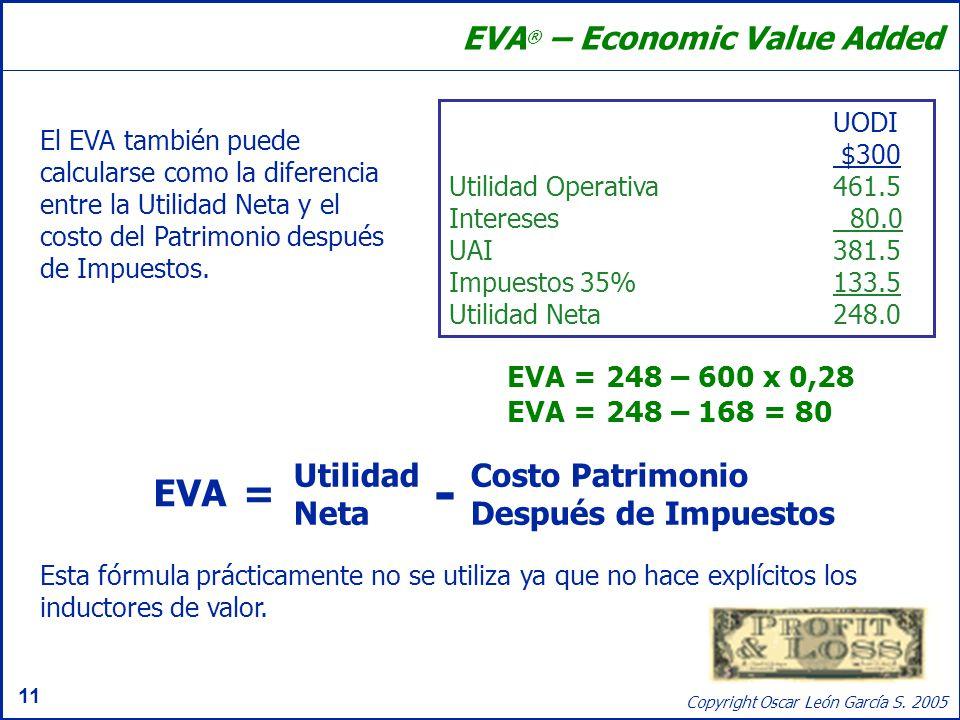 - = EVA EVA® – Economic Value Added Utilidad Neta Costo Patrimonio