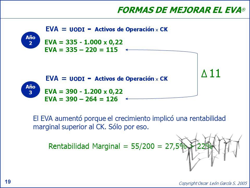 Rentabilidad Marginal = 55/200 = 27,5% > 22%
