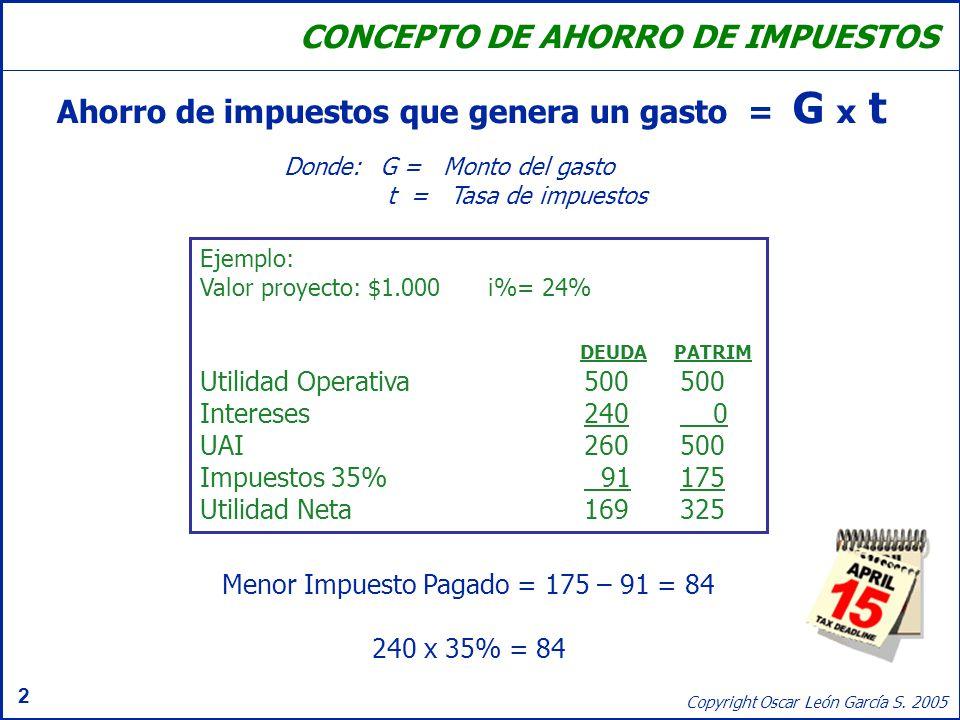 Menor Impuesto Pagado = 175 – 91 = 84