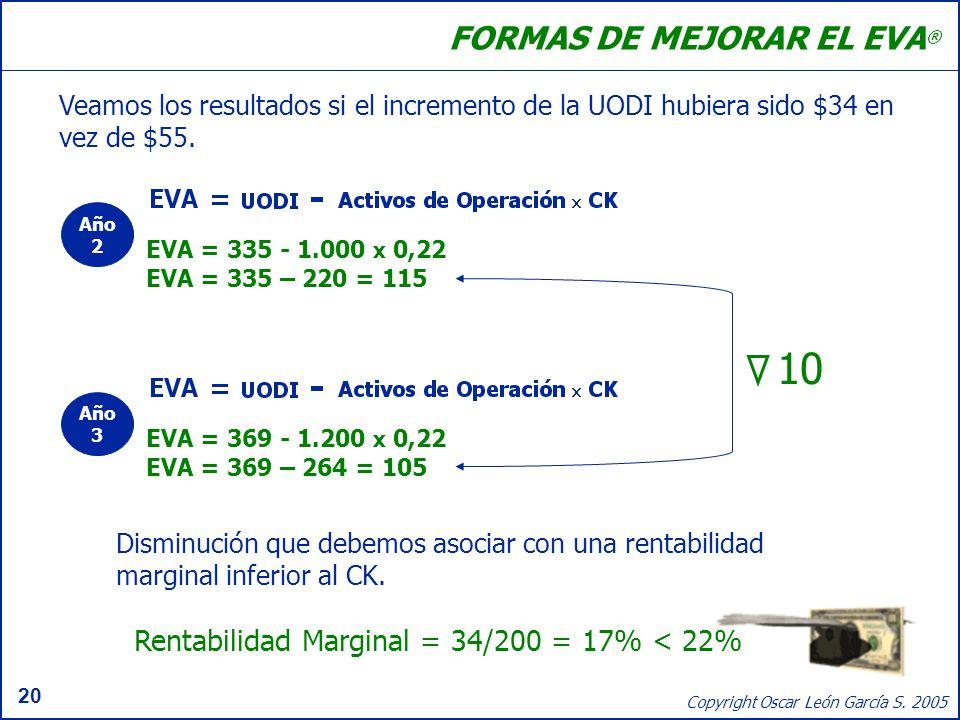 Rentabilidad Marginal = 34/200 = 17% < 22%