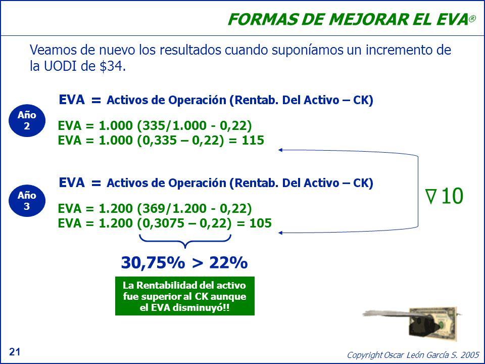 10 FORMAS DE MEJORAR EL EVA® 30,75% > 22%