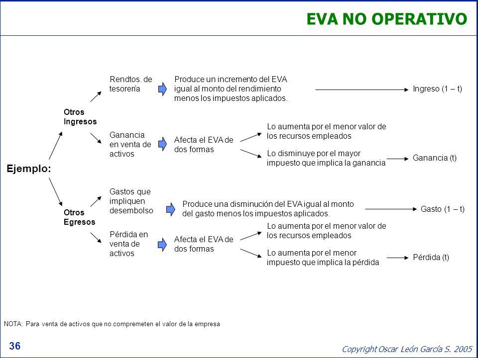 EVA NO OPERATIVO Ejemplo: Rendtos. de tesorería
