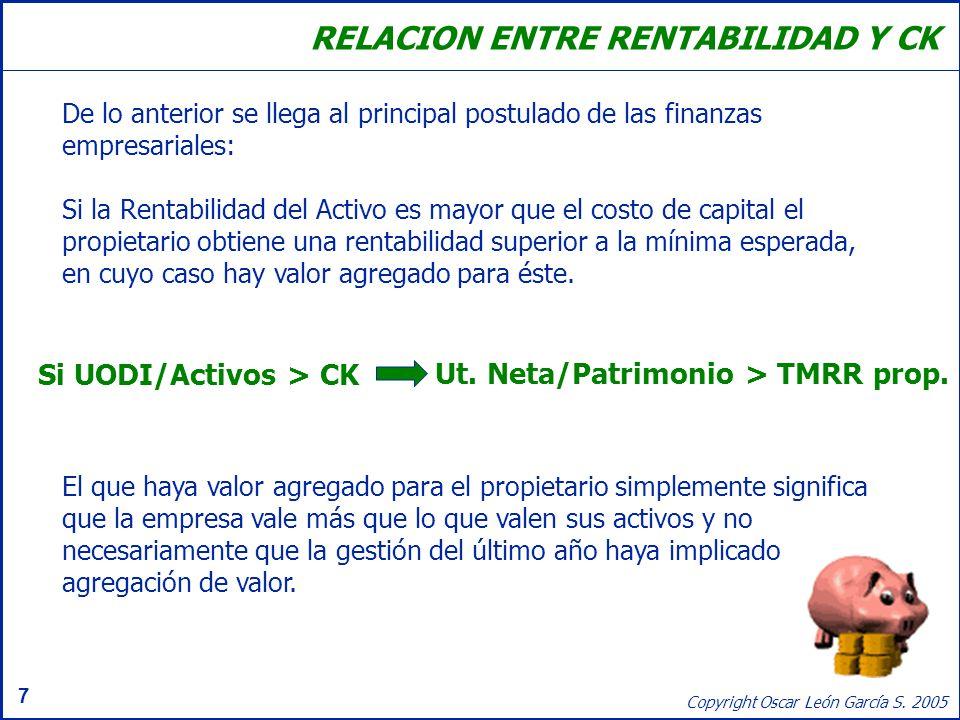 RELACION ENTRE RENTABILIDAD Y CK