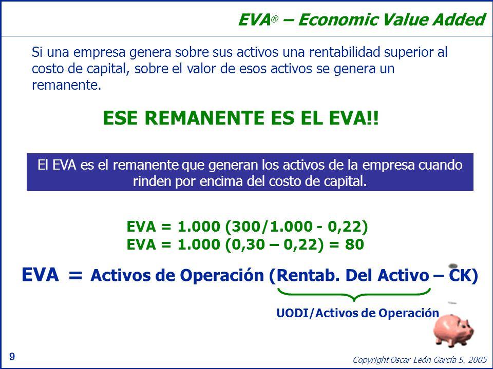 UODI/Activos de Operación