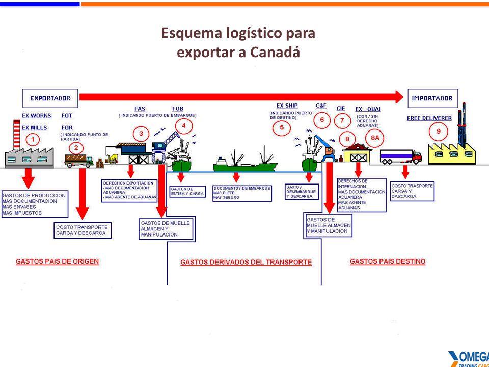 Esquema logístico para exportar a Canadá