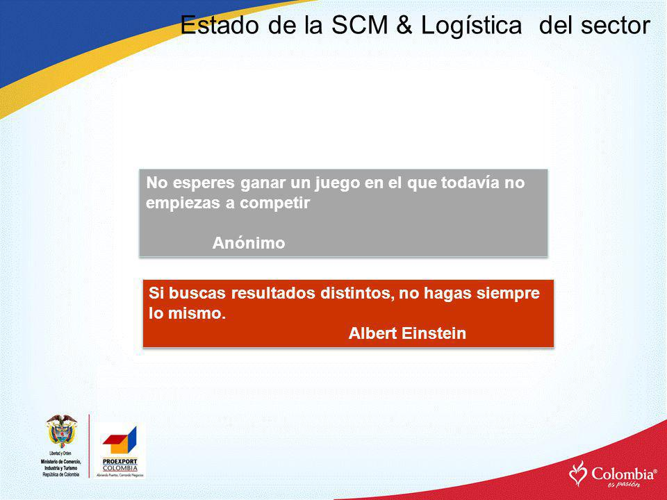 Estado de la SCM & Logística del sector