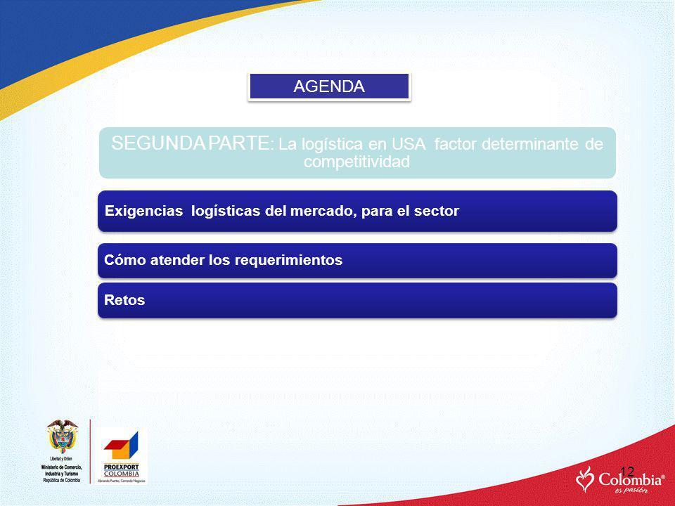 AGENDA SEGUNDA PARTE: La logística en USA factor determinante de competitividad. Exigencias logísticas del mercado, para el sector.