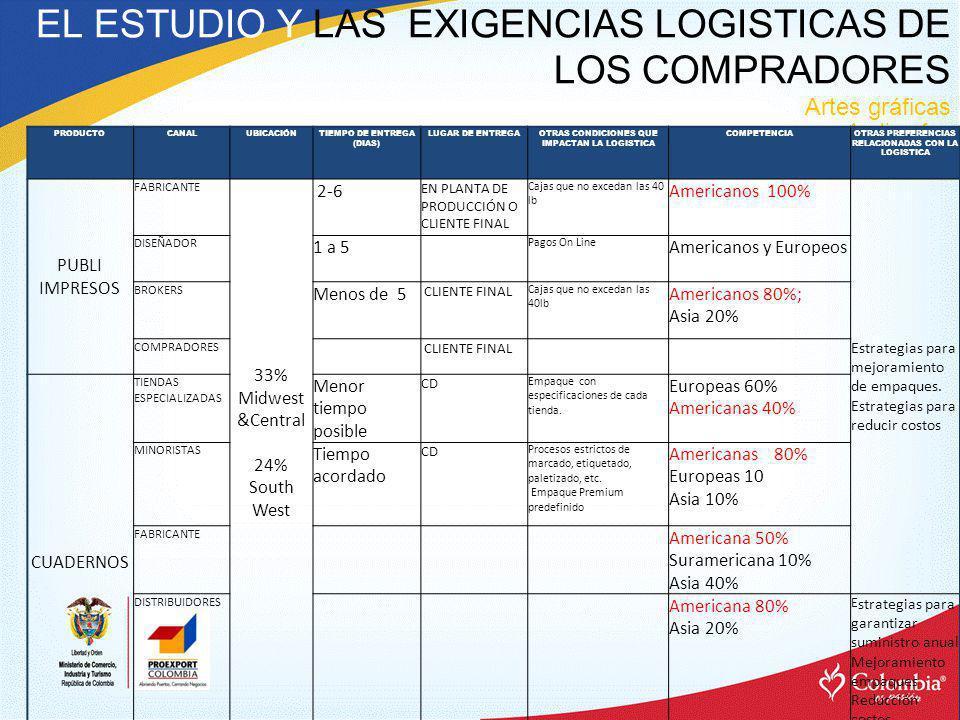 EL ESTUDIO Y LAS EXIGENCIAS LOGISTICAS DE LOS COMPRADORES Artes gráficas