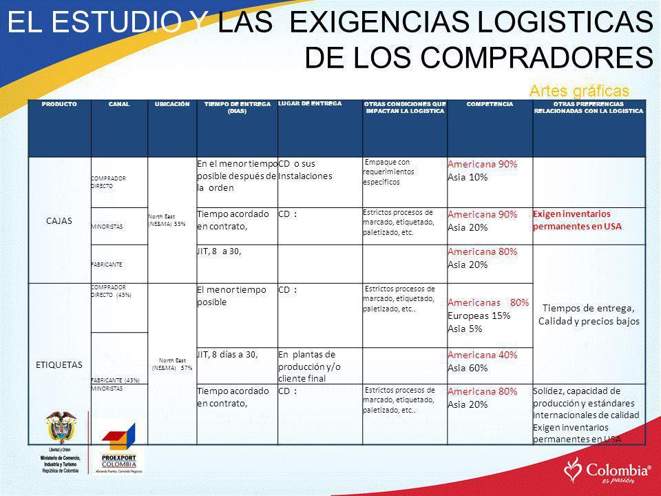 EL ESTUDIO Y LAS EXIGENCIAS LOGISTICAS DE LOS COMPRADORES