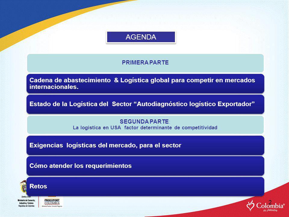 AGENDA PRIMERA PARTE. Cadena de abastecimiento & Logística global para competir en mercados internacionales.
