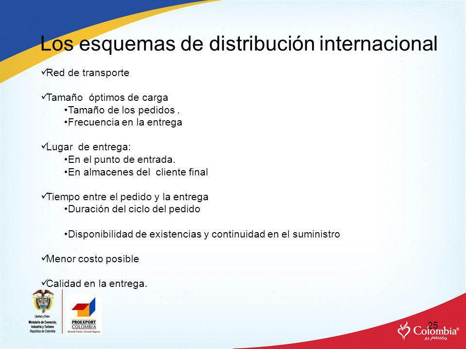 Los esquemas de distribución internacional