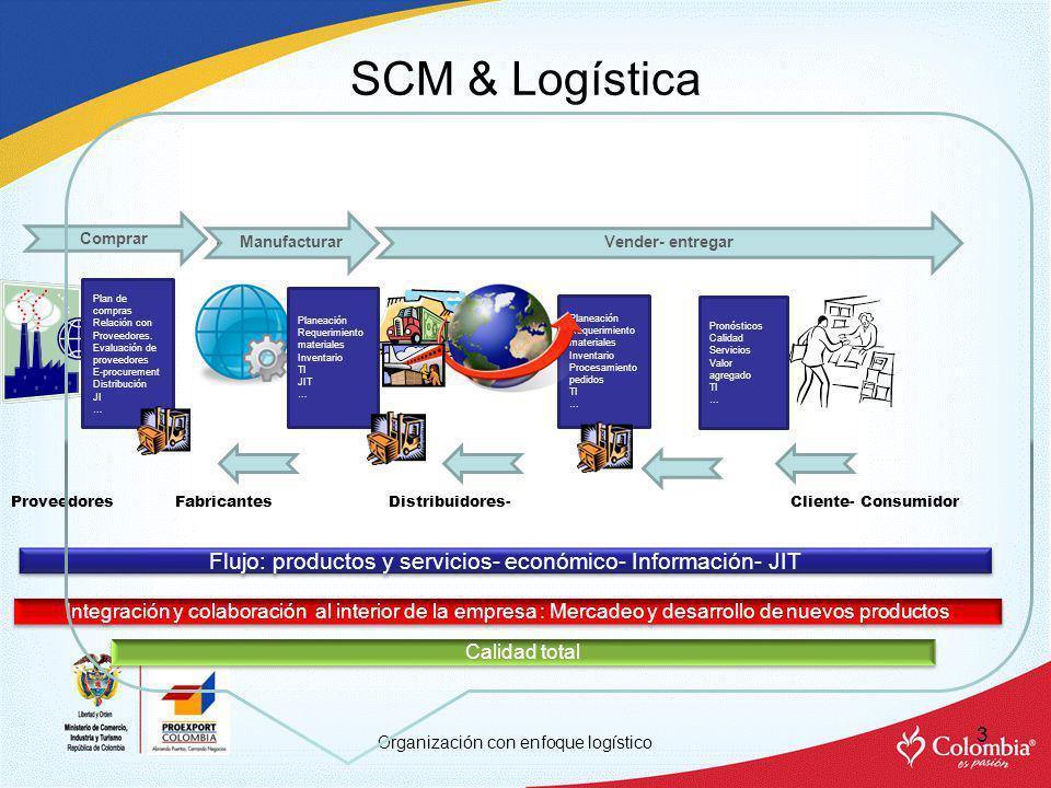 Flujo: productos y servicios- económico- Información- JIT