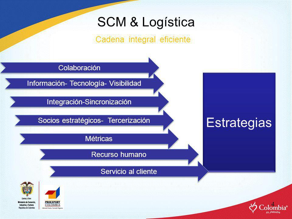 SCM & Logística Estrategias Cadena integral eficiente Colaboración