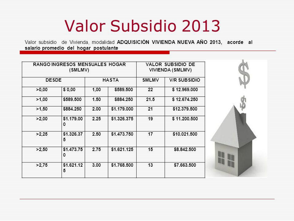 VALOR SUBSIDIO DE VIVIENDA (SMLMV)