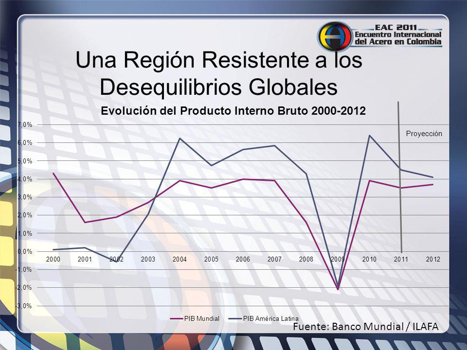 Una Región Resistente a los Desequilibrios Globales