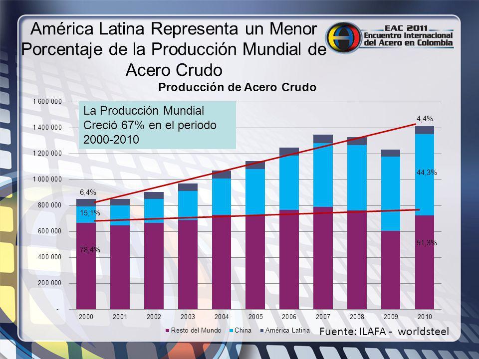 América Latina Representa un Menor Porcentaje de la Producción Mundial de Acero Crudo