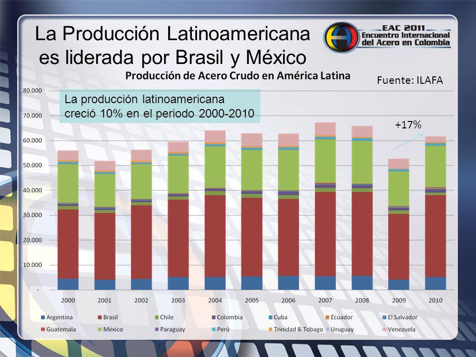 La Producción Latinoamericana es liderada por Brasil y México