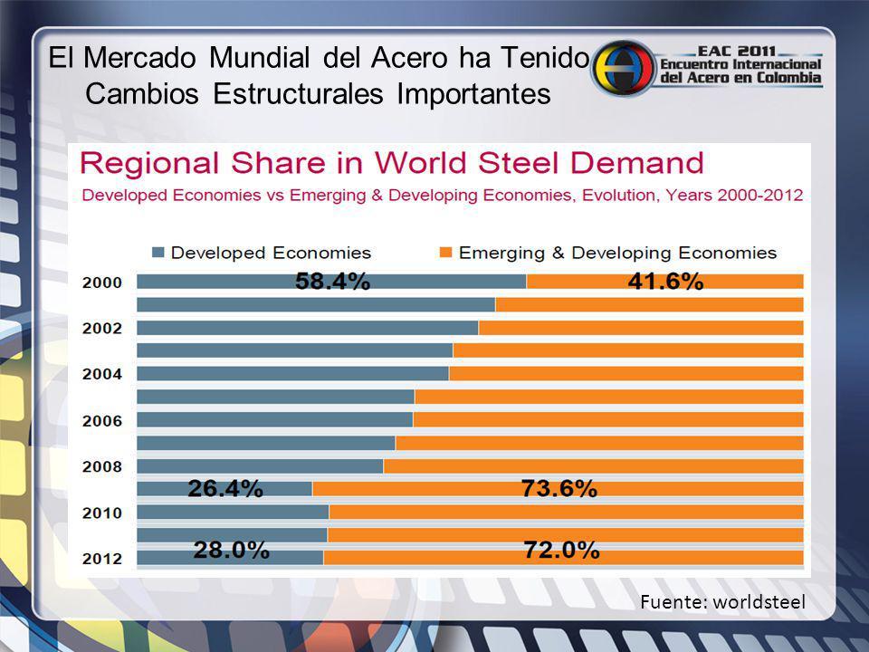 El Mercado Mundial del Acero ha Tenido Cambios Estructurales Importantes