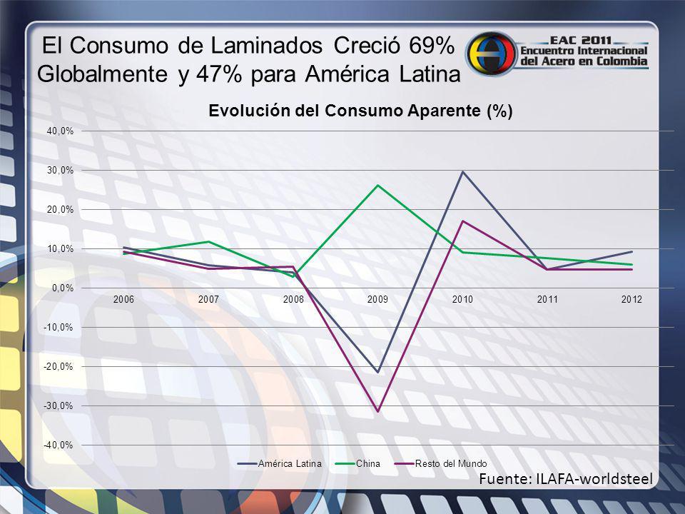 El Consumo de Laminados Creció 69% Globalmente y 47% para América Latina