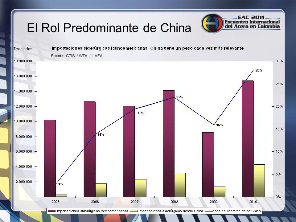El Rol Predominante de China
