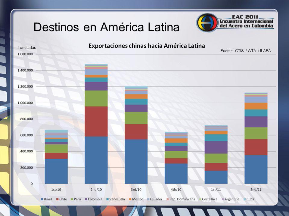 Destinos en América Latina