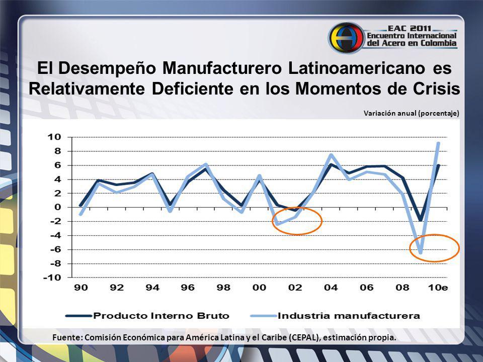 El Desempeño Manufacturero Latinoamericano es Relativamente Deficiente en los Momentos de Crisis