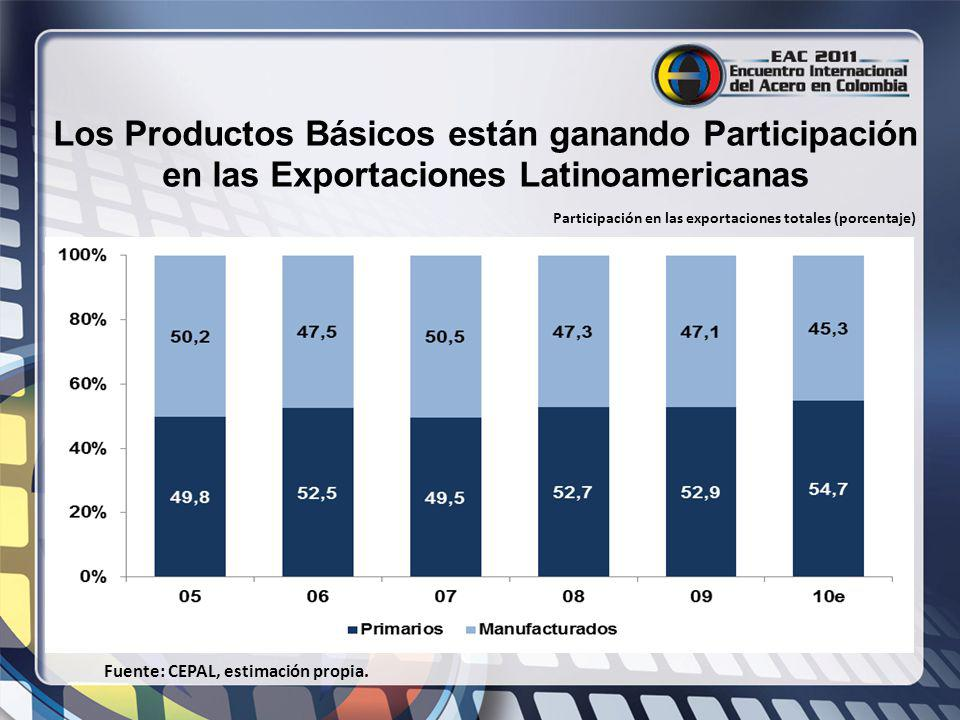 Los Productos Básicos están ganando Participación en las Exportaciones Latinoamericanas