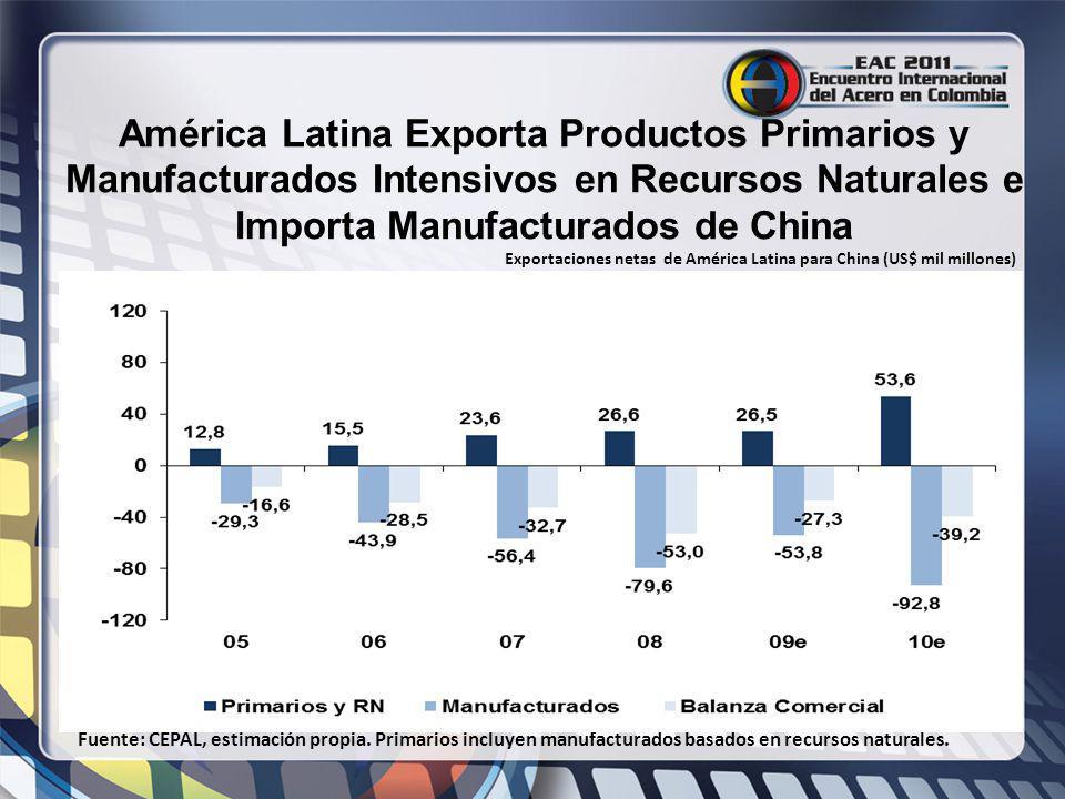 América Latina Exporta Productos Primarios y Manufacturados Intensivos en Recursos Naturales e Importa Manufacturados de China