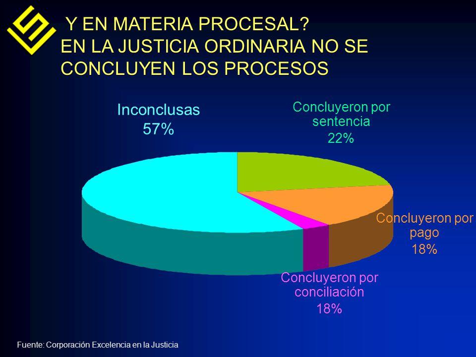 EN LA JUSTICIA ORDINARIA NO SE CONCLUYEN LOS PROCESOS